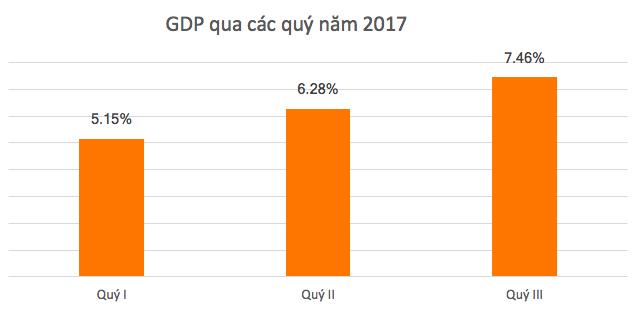 Liệu tăng trưởng GDP năm 2017 có thể vượt mục tiêu 6,7%?