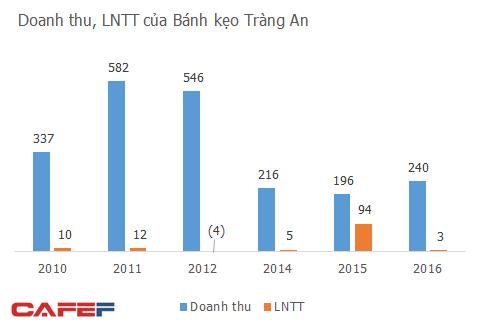 Lợi nhuận èo uột, hàng loạt thương hiệu bánh kẹo Việt vang bóng một thời trông chờ vào bán đất - Ảnh 2.