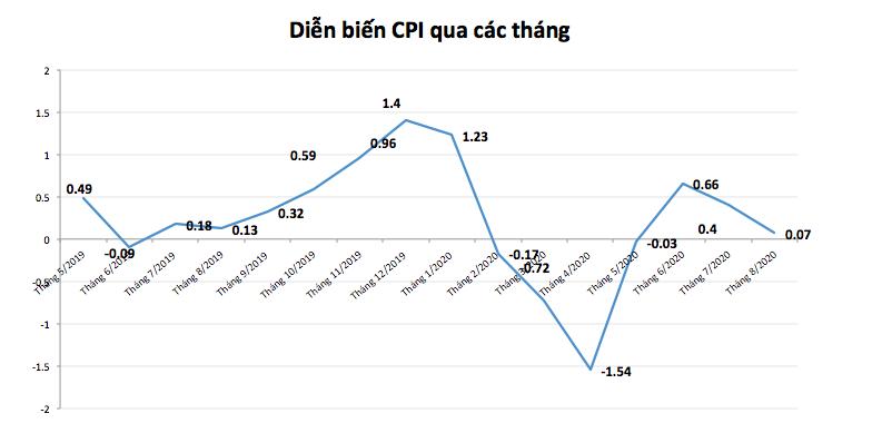 CPI bình quân tháng 8 tăng thấp nhất trong 4 năm trở lại đây