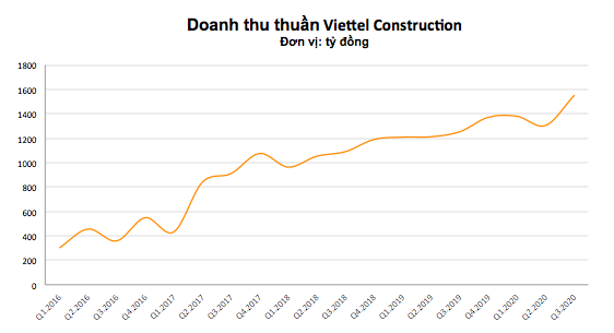 Viettel Construction (CTR) báo lãi kỷ lục, tăng trưởng 46% so với cùng kỳ 2019