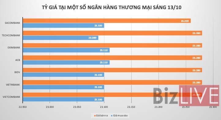 Tỷ giá trung tâm tăng lần đầu trong 7 phiên