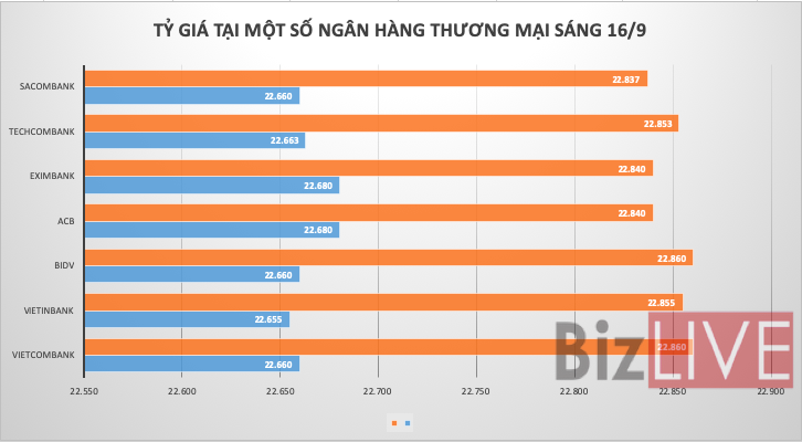 Tỷ giá USD/VND vẫn chưa ngừng giảm