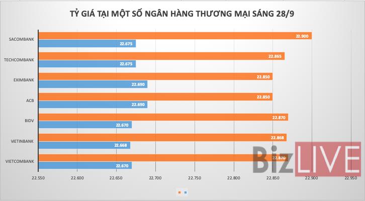 Tỷ giá USD/VND tăng mạnh trên liên ngân hàng